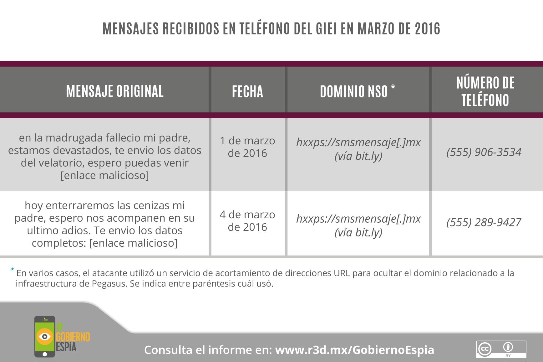 GobiernoEspía-Gráficos_20