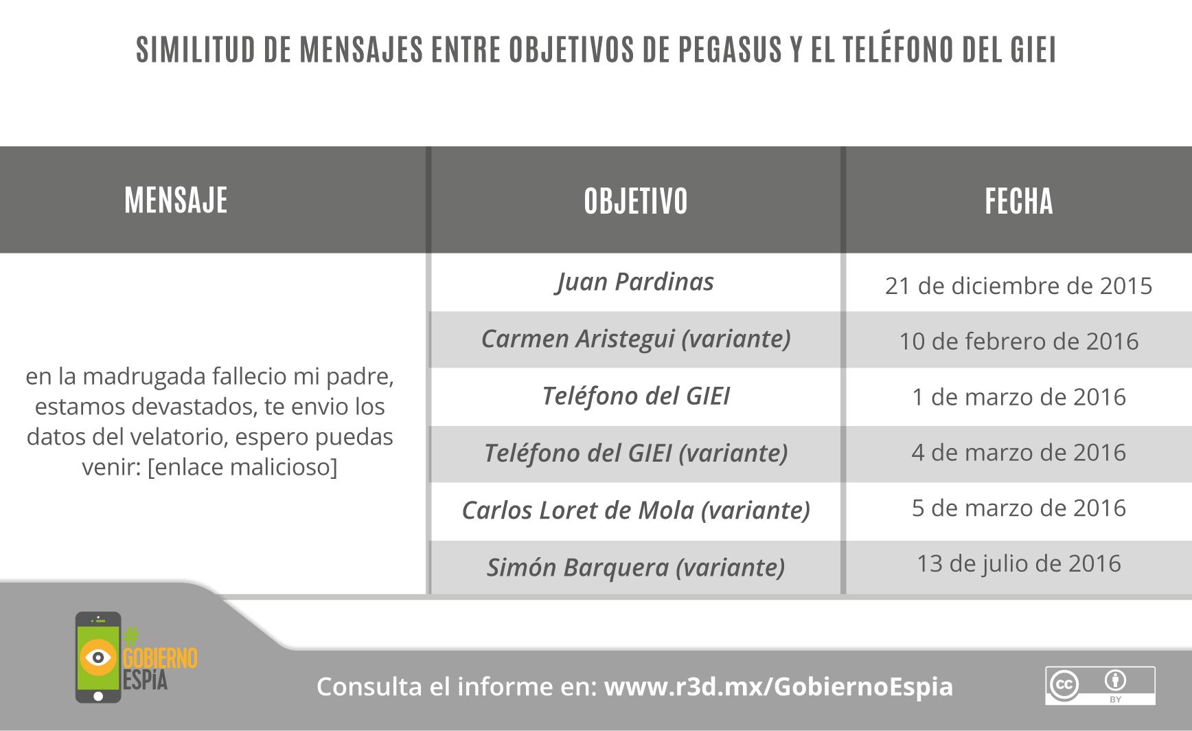 GobiernoEspía-Gráficos_21