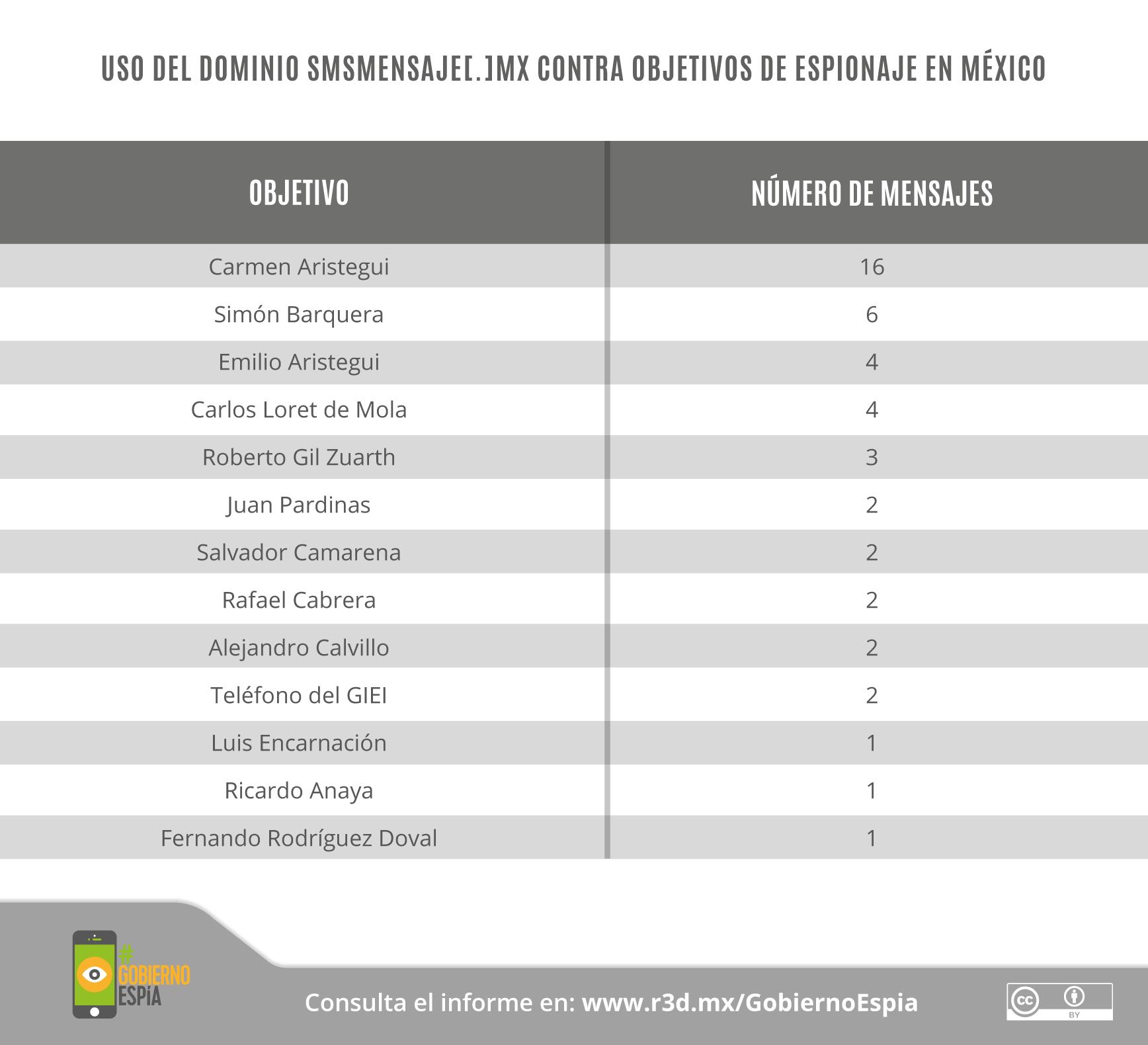 GobiernoEspía-Gráficos_23
