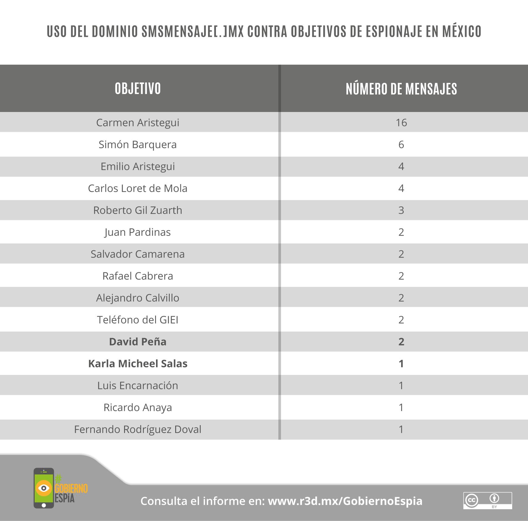 GobiernoEspía-Gráficos_26