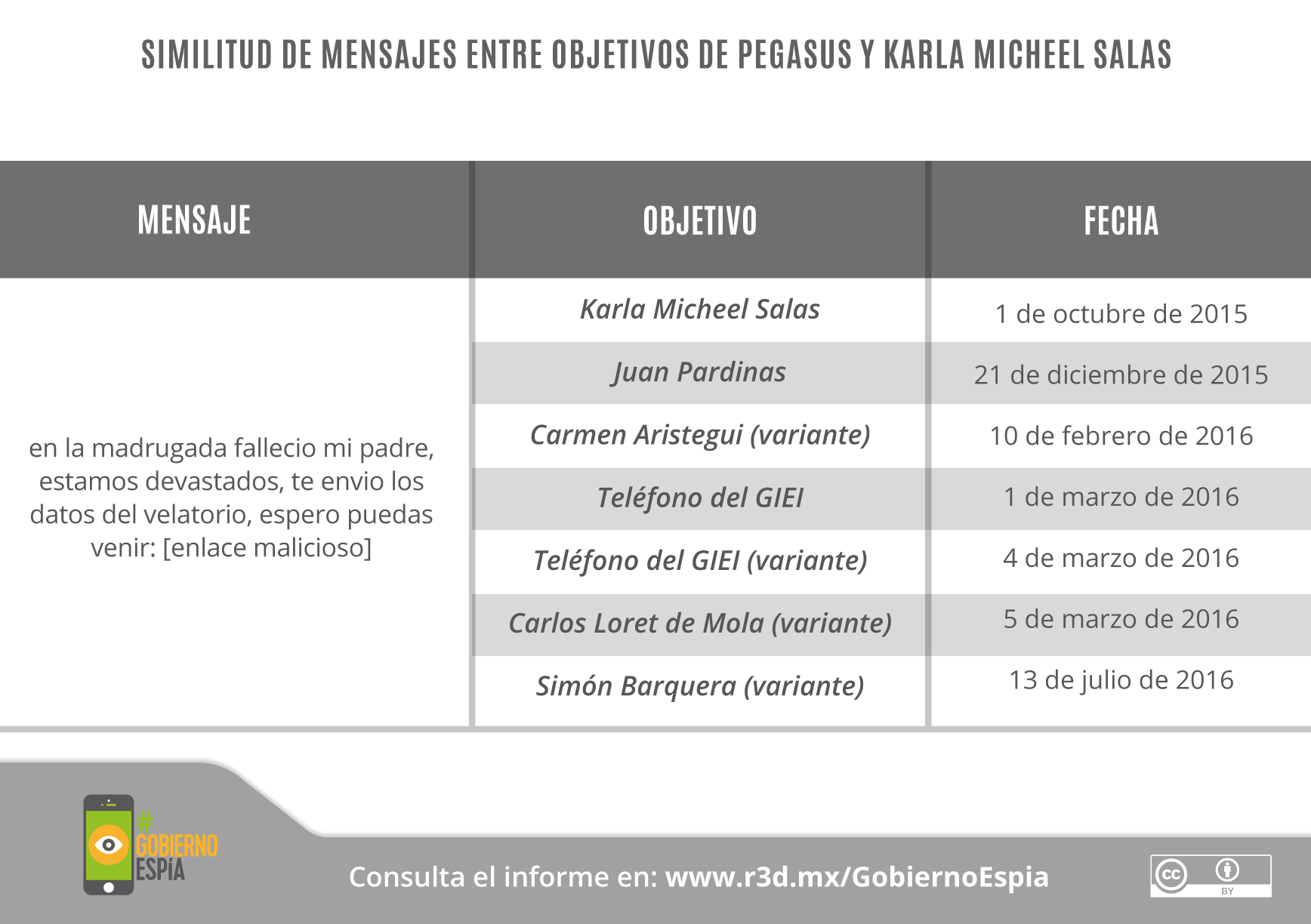 GobiernoEspía-Gráficos_27 (1)