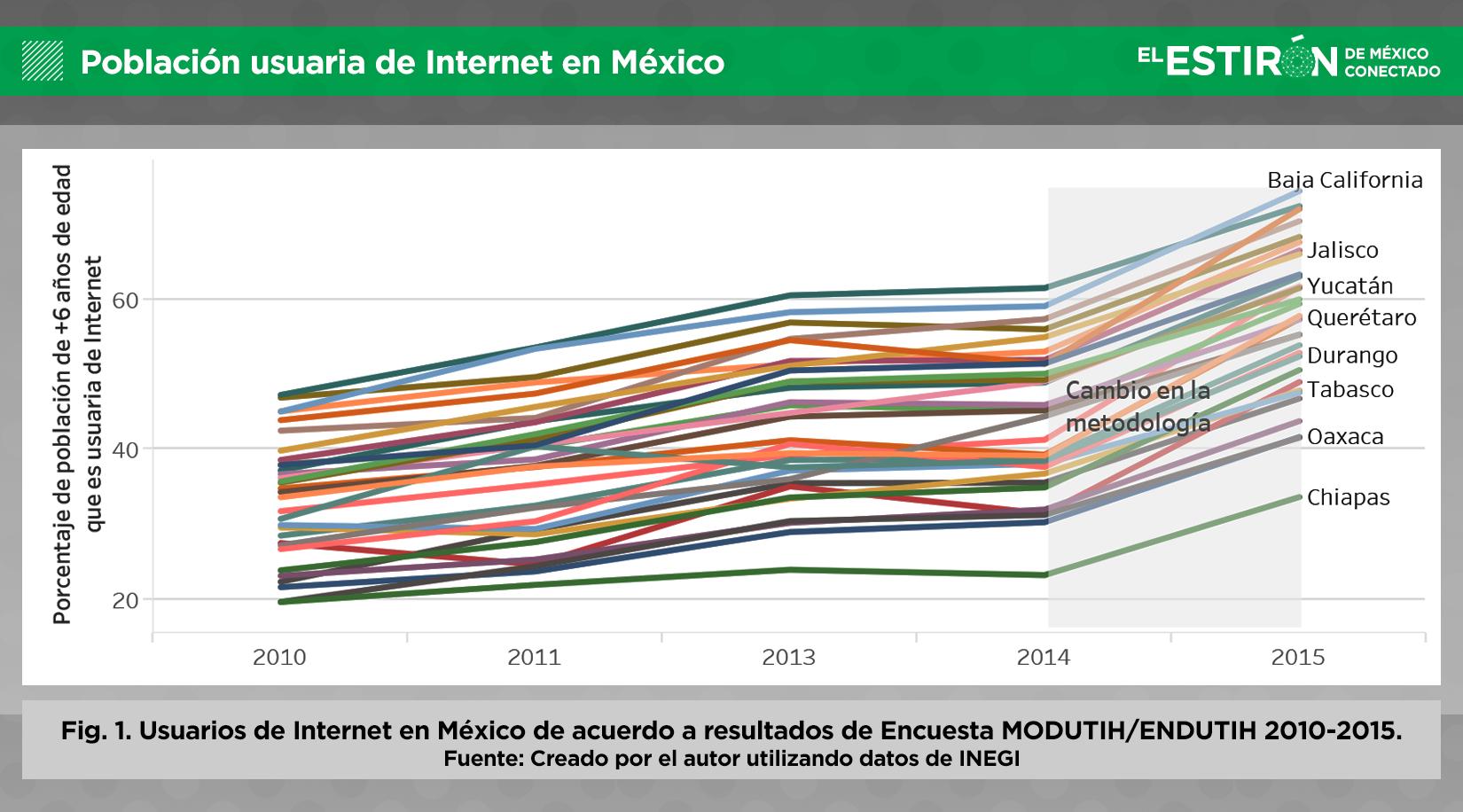 Población usuaria de Internet en México