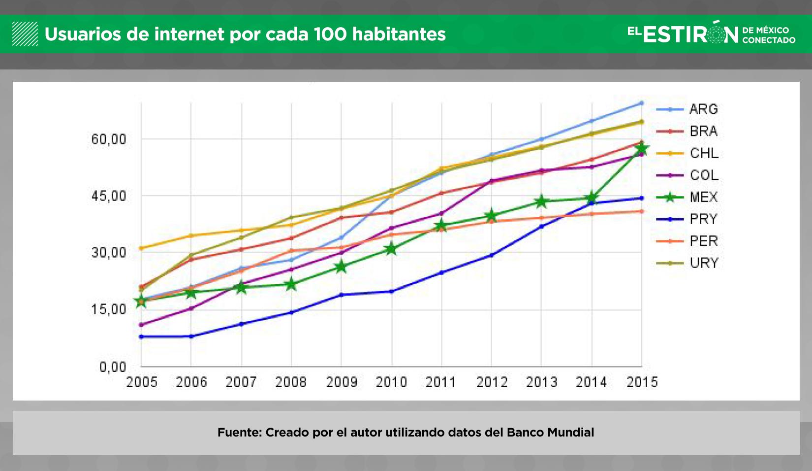Usuarios de Internet por cada 100 habitantes