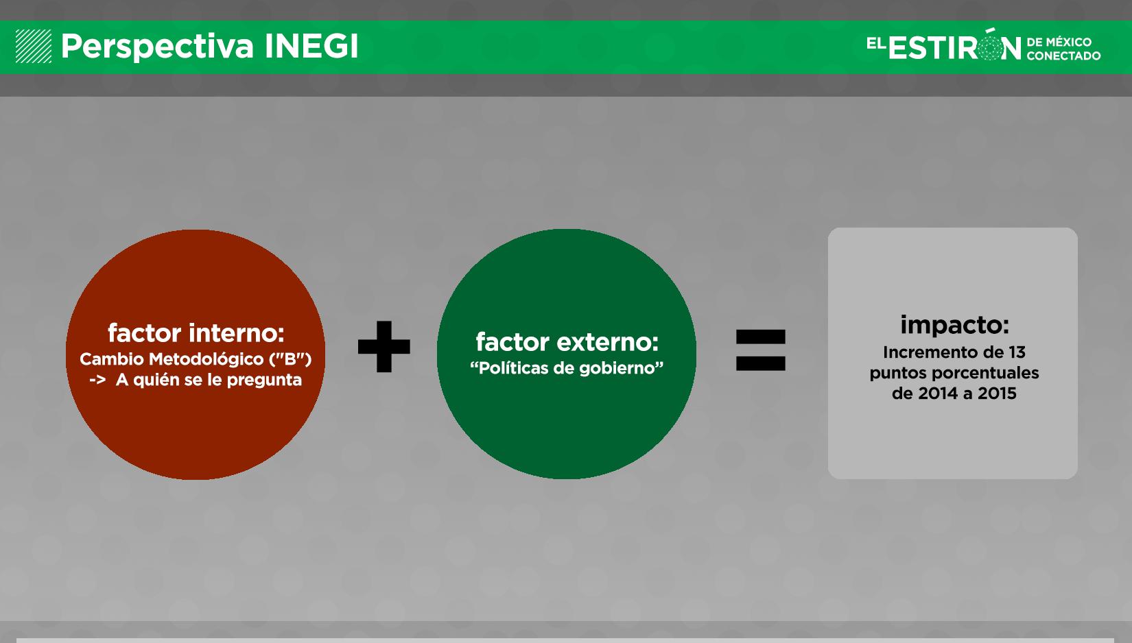 Explicación de INEGI