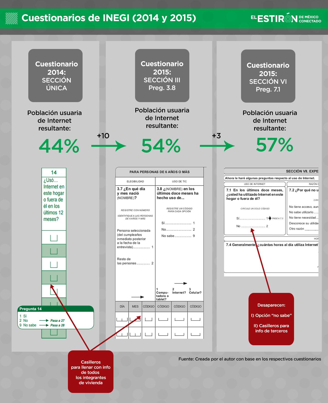 Cuestionarios de INEGI 2014 y 2015