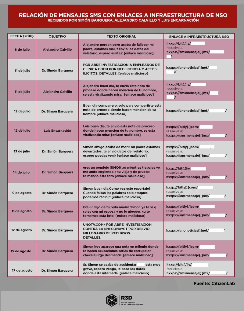 Relación_de_mensajes_sms_con_enlances