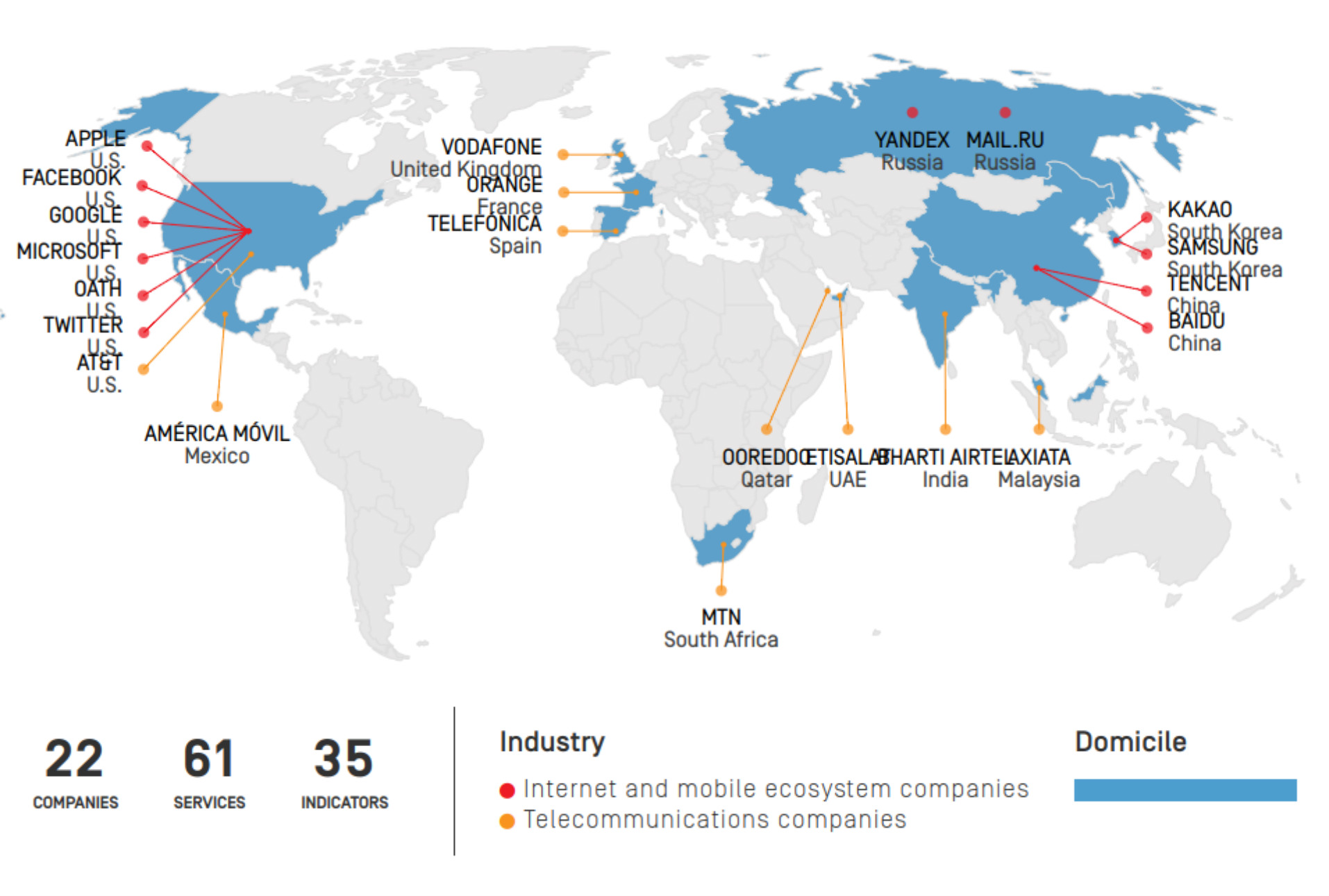Empresas de Internet no informan a usuarios cómo afectan sus derechos humanos